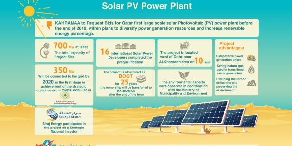 First of kind in Qatar: KAHRAMAA request Bids for large scale solar Photovoltaic (PV) power plant