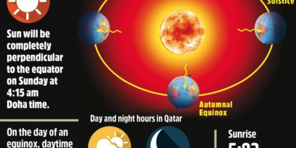 Length of day and night to be equal tomorrow